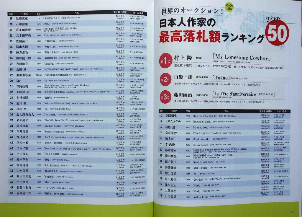アートコレクターズ2019年5月、令和元年スペシャル、平成アート1989-2019