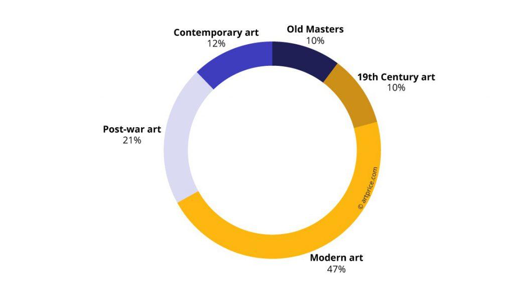 アートマーケットと現代アート・フリッパーについて