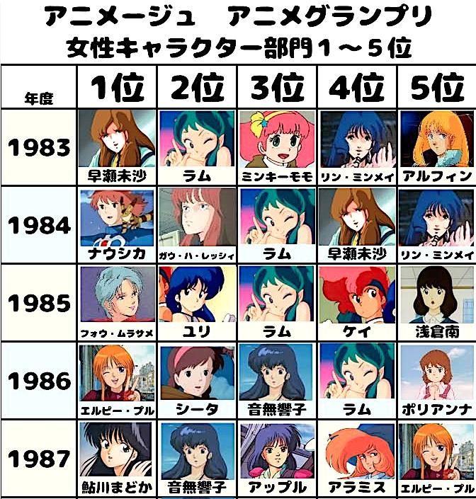 アニメージュの歴代ヒロインランキング・女性キャラクター1