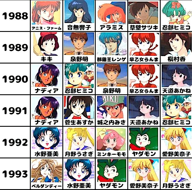 アニメージュの歴代ヒロインランキング・女性キャラクター2