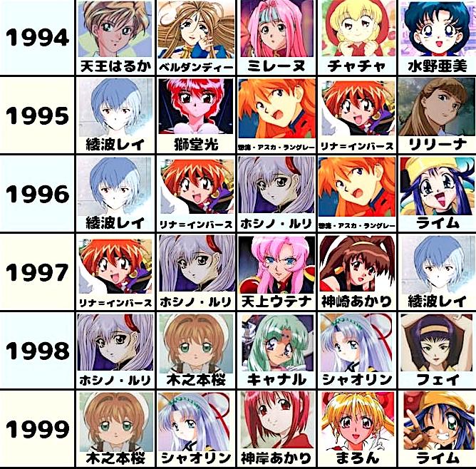 アニメージュの歴代ヒロインランキング・女性キャラクター3