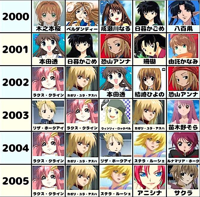 アニメージュの歴代ヒロインランキング・女性キャラクター4