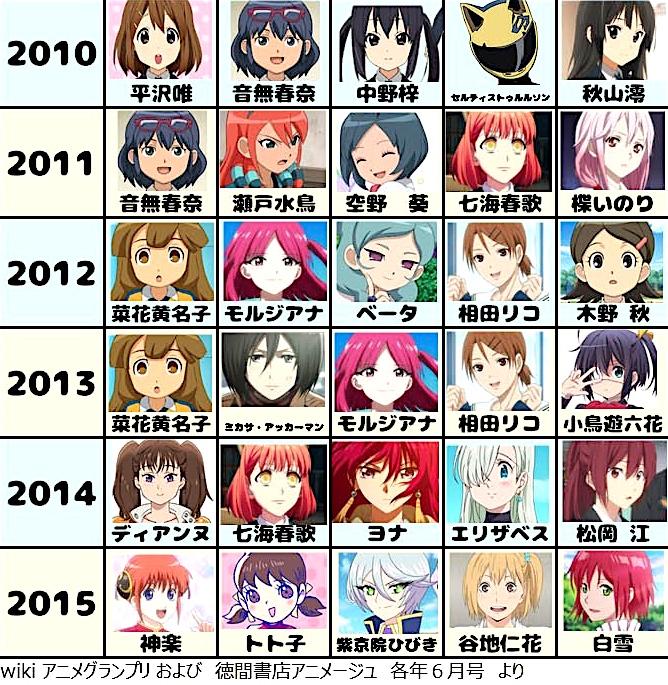 アニメージュの歴代ヒロインランキング・女性キャラクター6