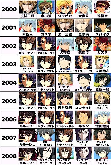 アニメージュの歴代ヒロインランキング・男性キャラクター3