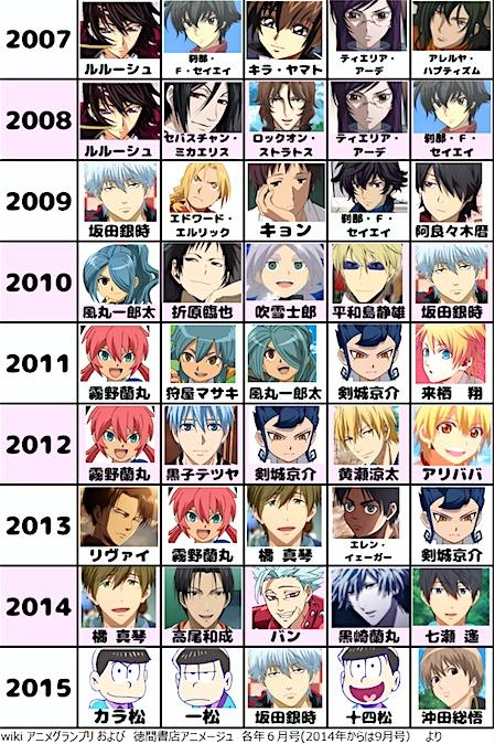 アニメージュの歴代ヒロインランキング・男性キャラクター4