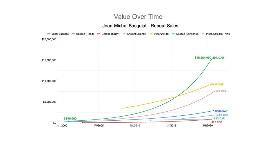 basquiat-repeat sales